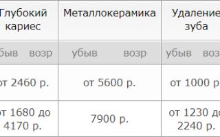 9 лучших стоматологических клиник Воронежа — Рейтинг 2020