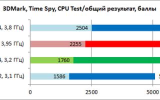 Какой процессор лучше для игр.ru