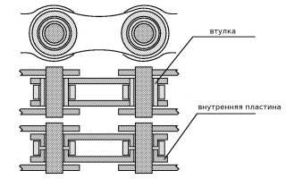 Как выбрать цепь для велосипеда .ru